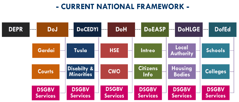 Current National Framework