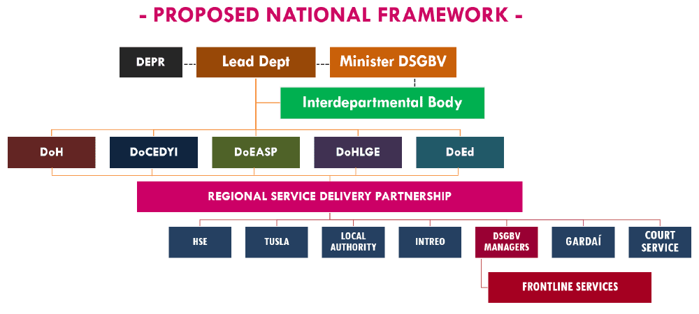 Proposed National Framework