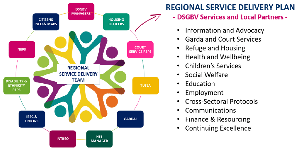 Regional Integrated Structure and Delivery